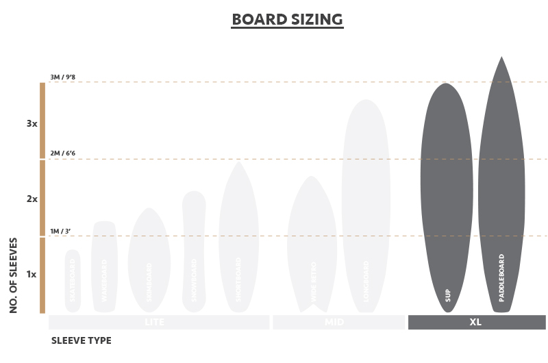 Size diagram to show environmentally friendly packaging for SUP's and paddleboards