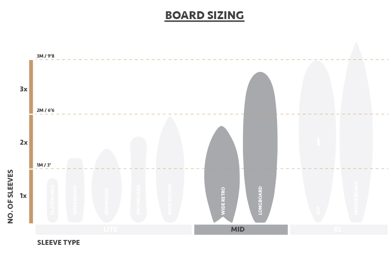 Diagram to show plastic free packaging for wakeboards, snowboards and surfboards