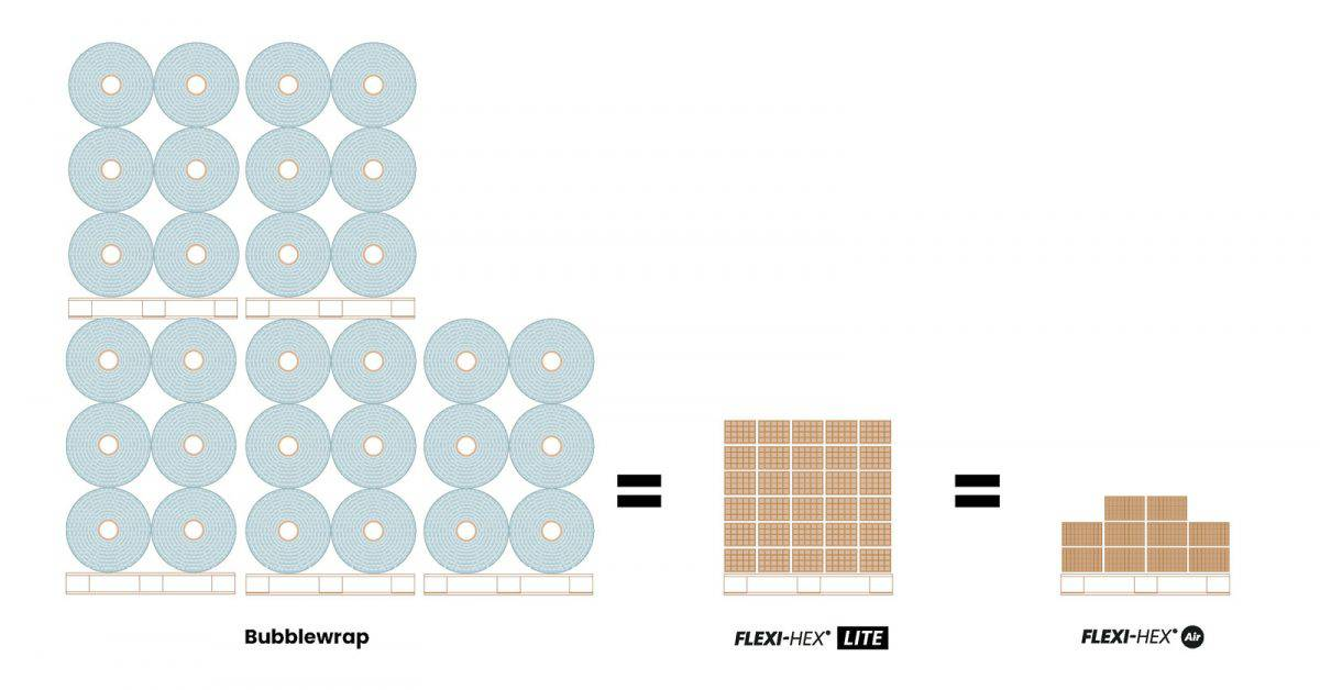 Flexi-Hex Efficiencies: Saving Costs in Storage and Shipping